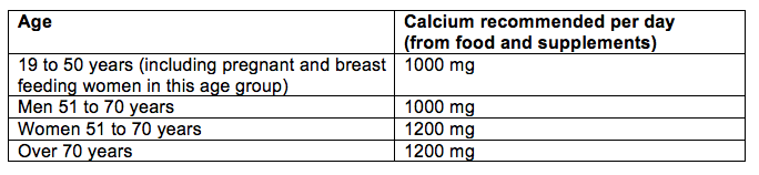 How much calcium do adults need each day?