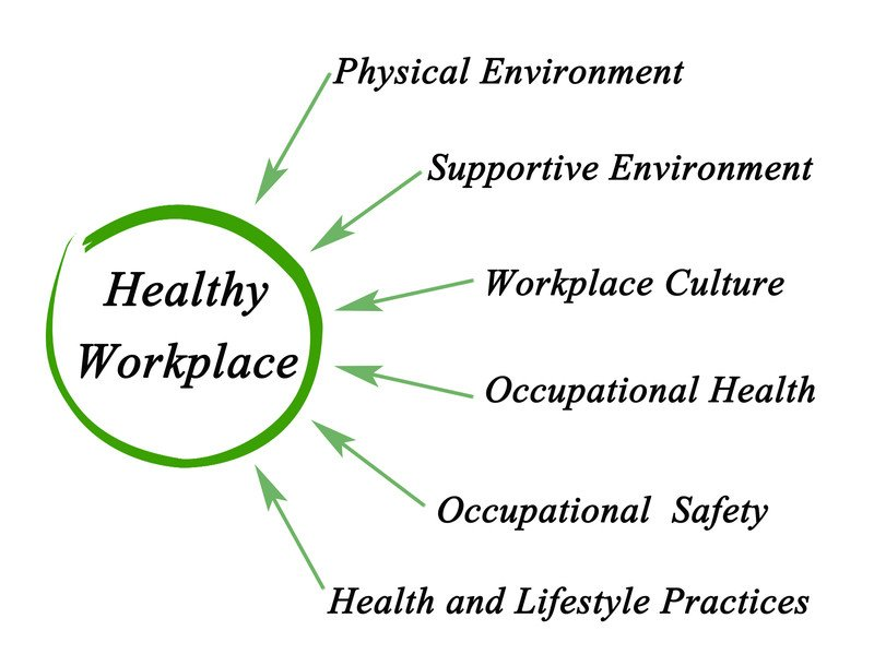healthy workplace strategies including the importance of nutrition