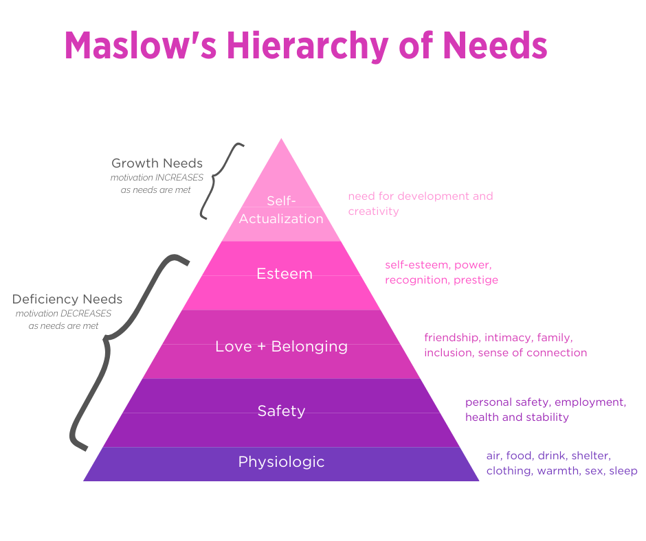 maslows heirarchy of needs pyramid in shades of purple